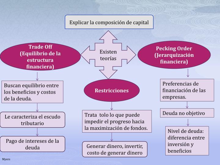 Explicar la composición de capital