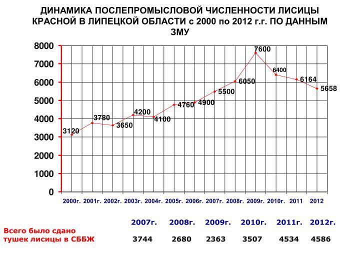 2000  2012 ..