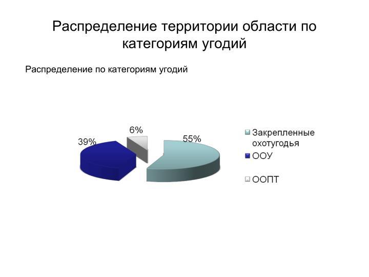 Распределение территории области по категориям угодий