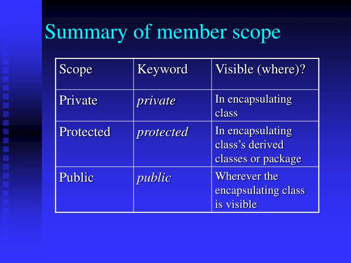 Summary of member scope