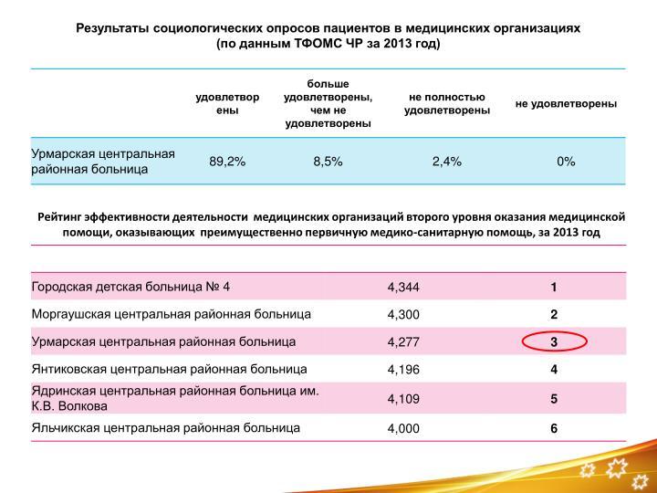 Результаты социологических опросов пациентов в медицинских организациях                          (по данным ТФОМС ЧР за 2013