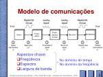 modelo de comunica es
