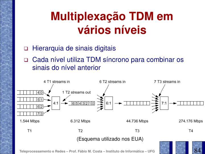 Multiplexação TDM em vários níveis