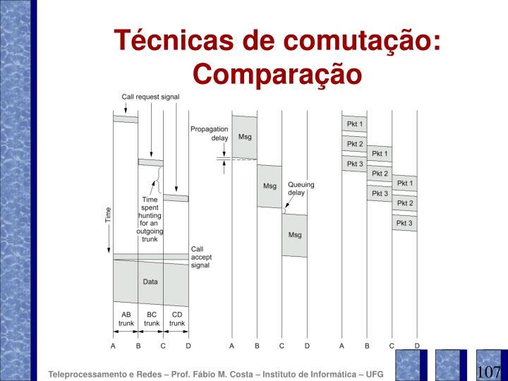 Técnicas de comutação: Comparação