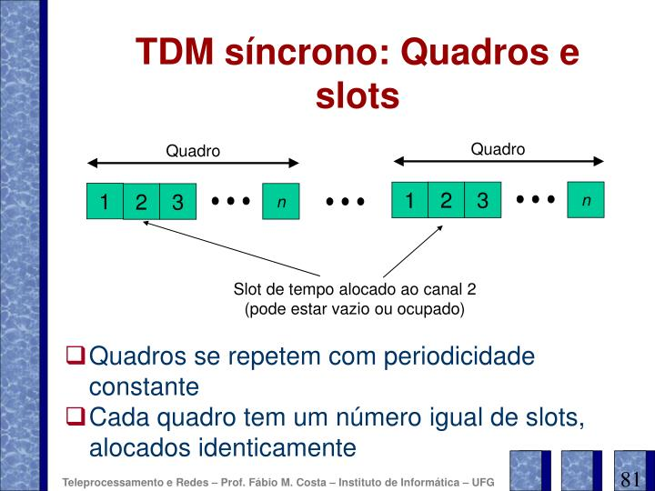 TDM síncrono: Quadros e slots