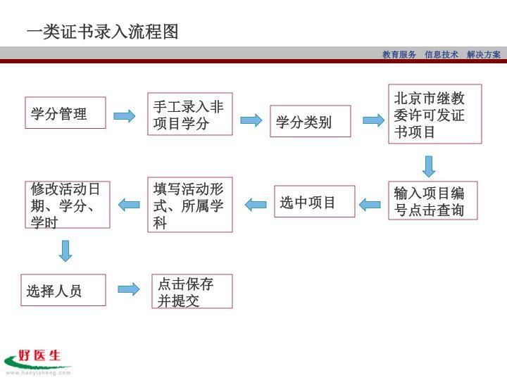 一类证书录入流程图