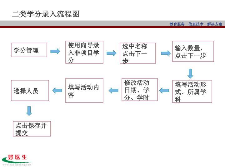二类学分录入流程图