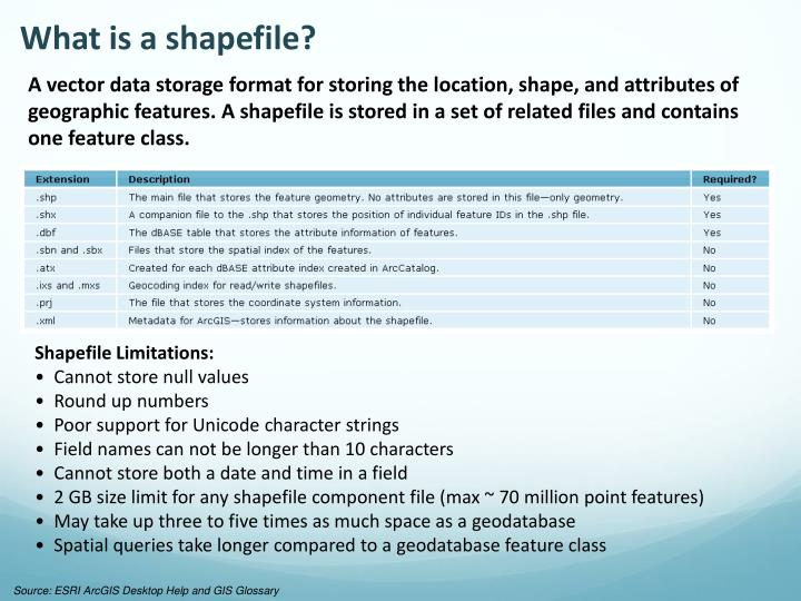 What is a shapefile?