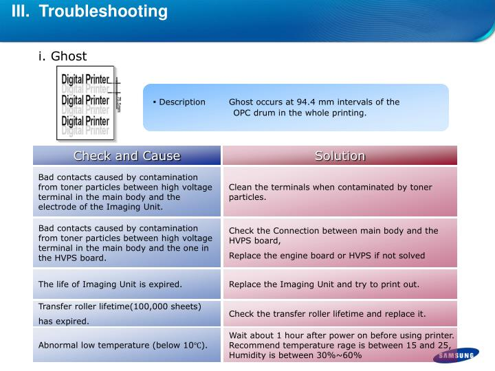 III.  Troubleshooting