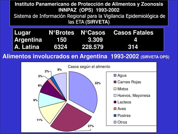 Instituto Panamericano de Protección de Alimentos y Zoonosis
