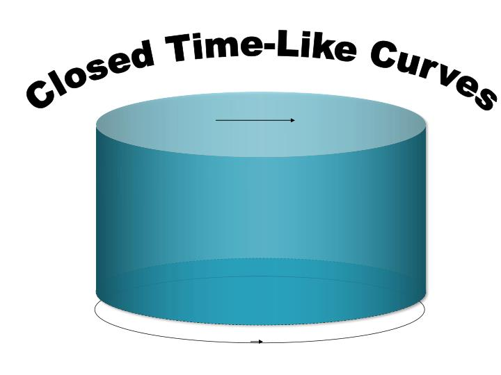 Closed Time-Like Curves