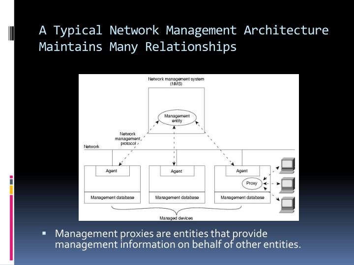 A Typical Network Management Architecture Maintains Many Relationships