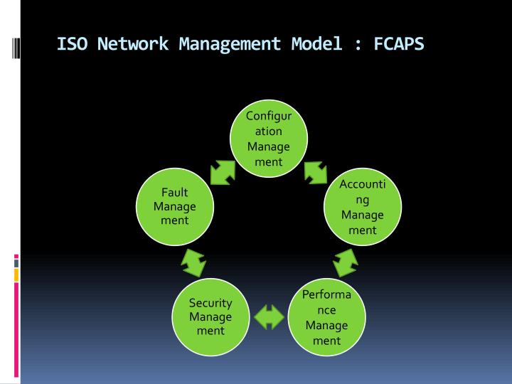 ISO Network Management