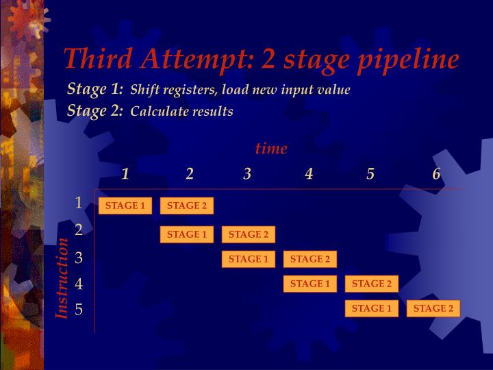 Third Attempt: 2 stage pipeline