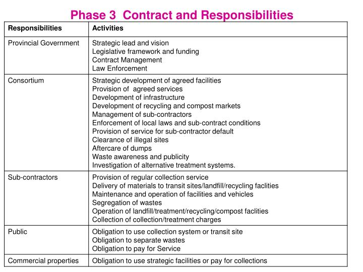 Phase 3  Contract and Responsibilities