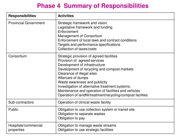 Phase 4  Summary of Responsibilities