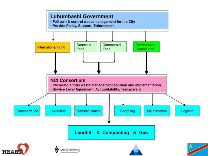 Lubumbashi Government