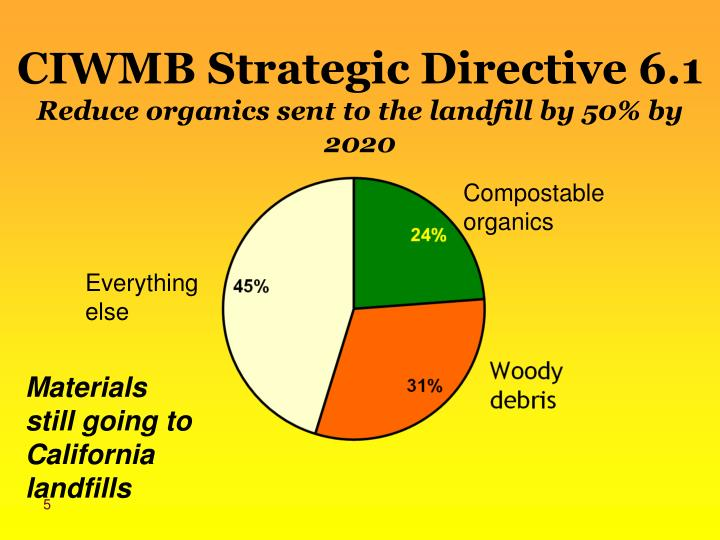 CIWMB Strategic Directive 6.1