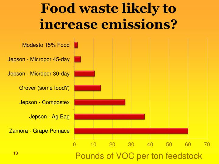Food waste likely to