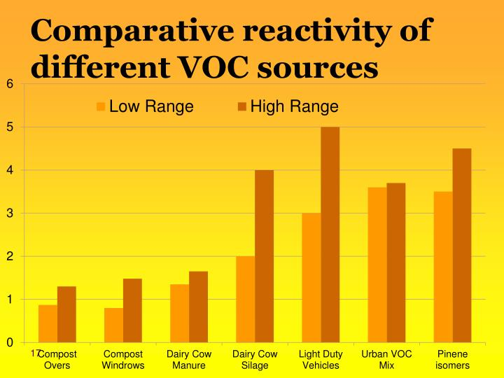 Comparative reactivity of different VOC sources