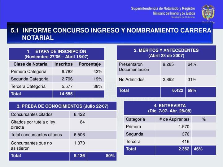 5.1  INFORME CONCURSO INGRESO Y NOMBRAMIENTO CARRERA NOTARIAL