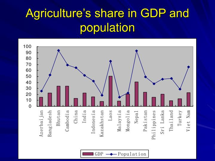 Agriculture's share in GDP and population