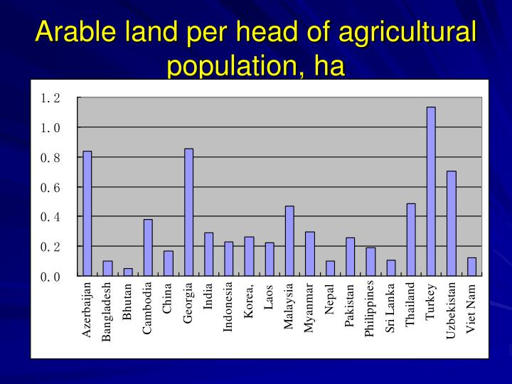 Arable land per head of agricultural population, ha