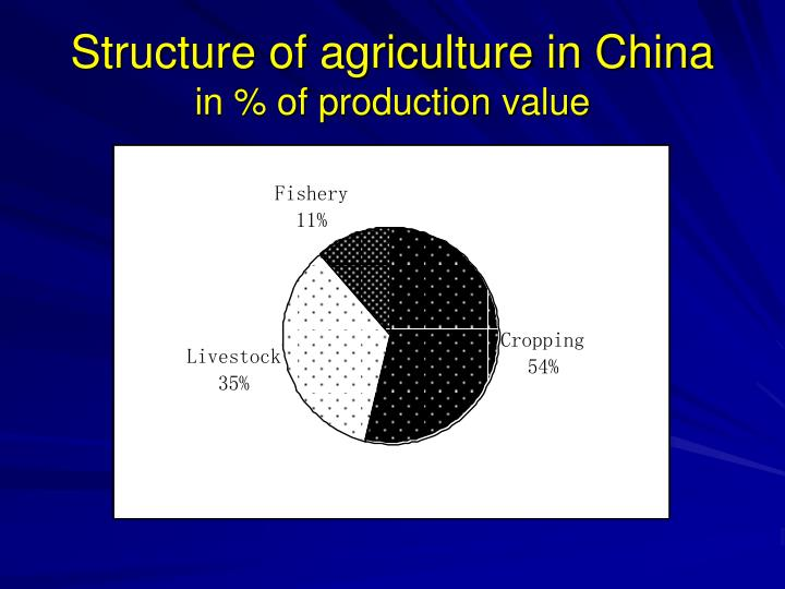 Structure of agriculture in China