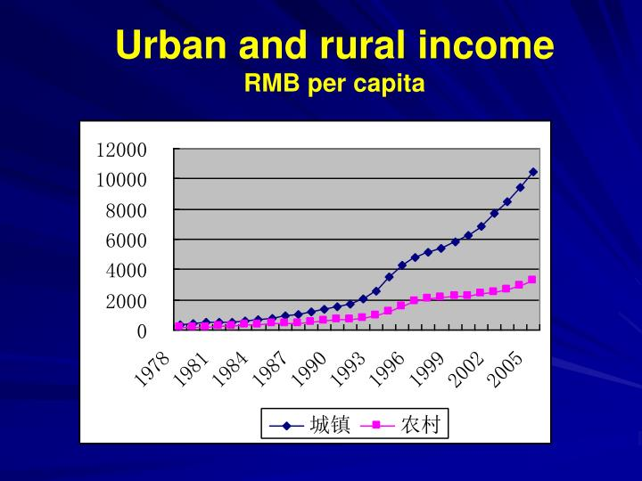 Urban and rural income
