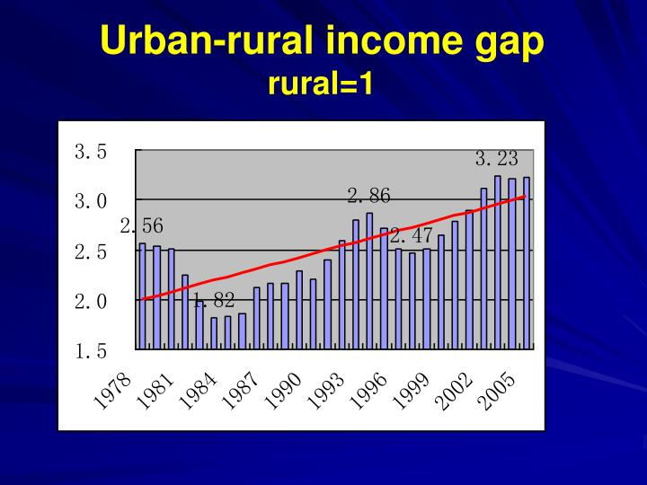 Urban-rural income gap
