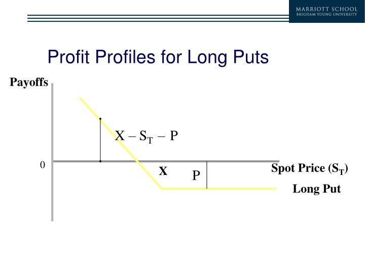 Profit Profiles for Long Puts
