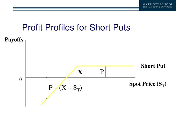Profit Profiles for Short Puts