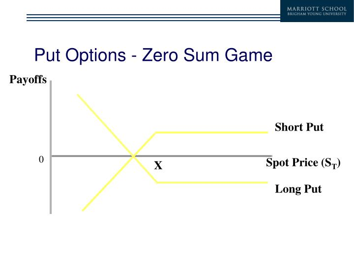 Put Options - Zero Sum Game