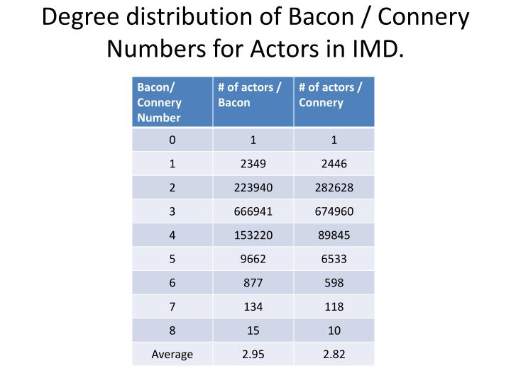 Degree distribution of Bacon / Connery Numbers for Actors in IMD.