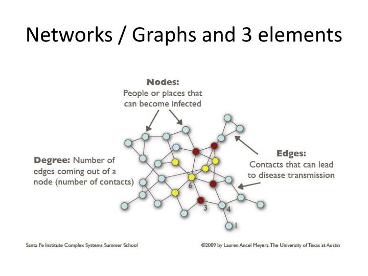 Networks / Graphs and 3 elements