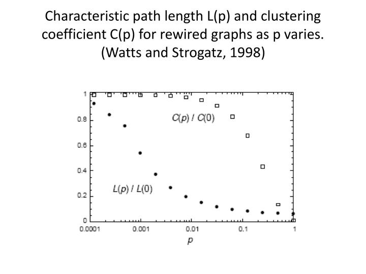 Characteristic path length L(p) and clustering coefficient C(p) for rewired graphs as p varies. (Watts and Strogatz, 1998)