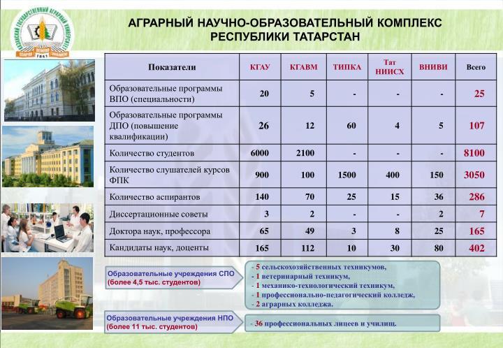 АГРАРНЫЙ НАУЧНО-ОБРАЗОВАТЕЛЬНЫЙ КОМПЛЕКС  РЕСПУБЛИКИ ТАТАРСТАН