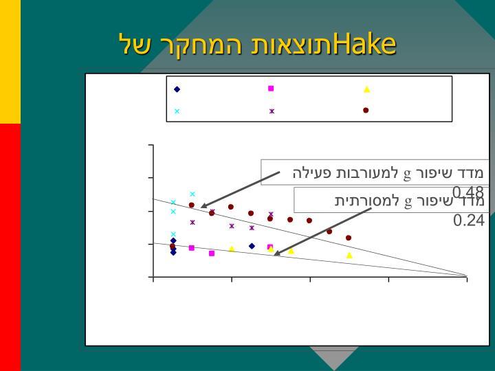 מדד שיפור