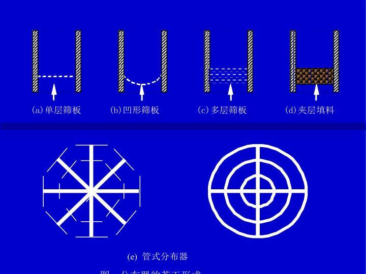 图  分布器的若干形式