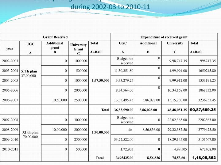 Library Budget and Expenditure incurred  on books