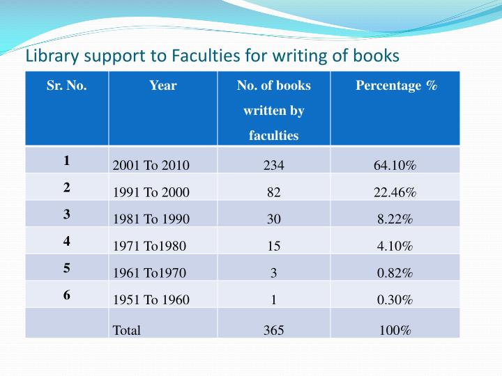 Library support to Faculties for writing of books