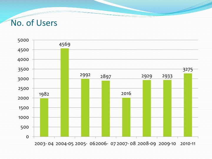 No. of Users