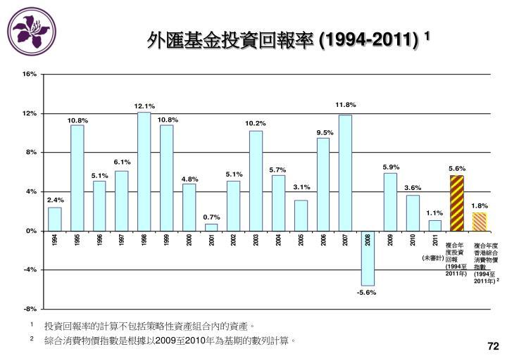 外匯基金投資回報率