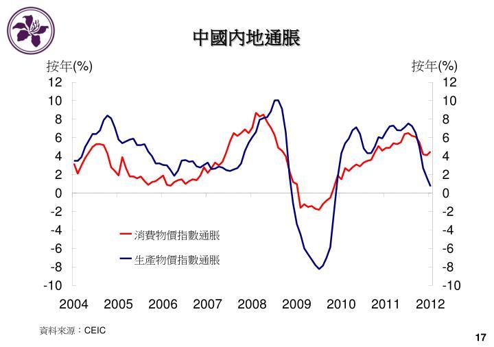 中國內地通脹