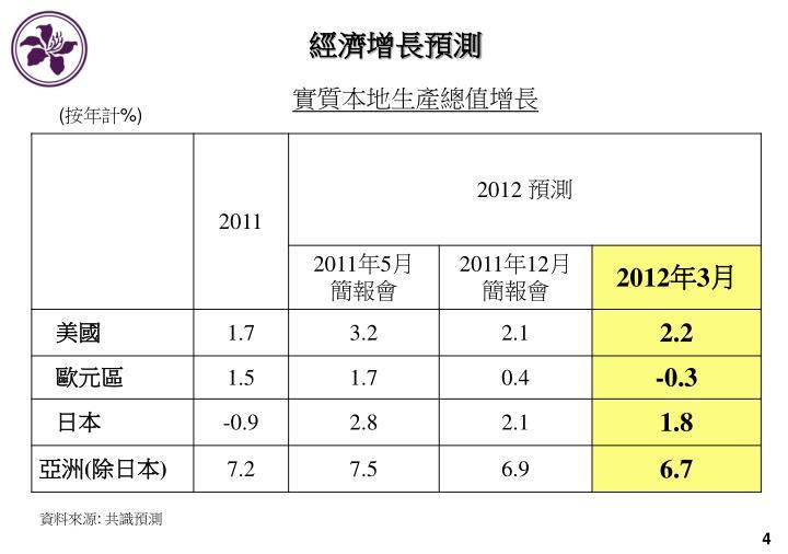 經濟增長預測