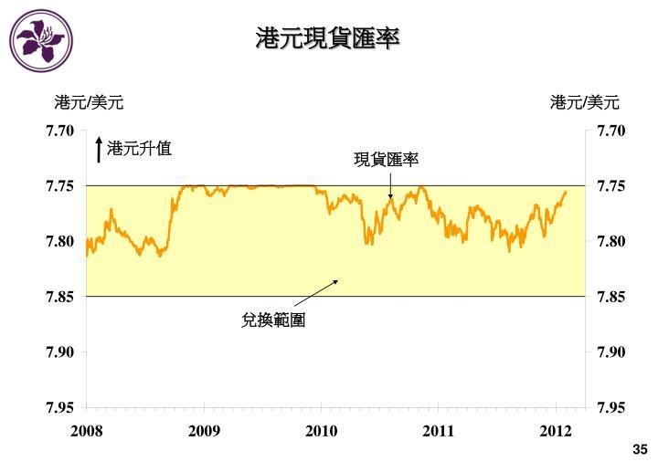 港元現貨匯率