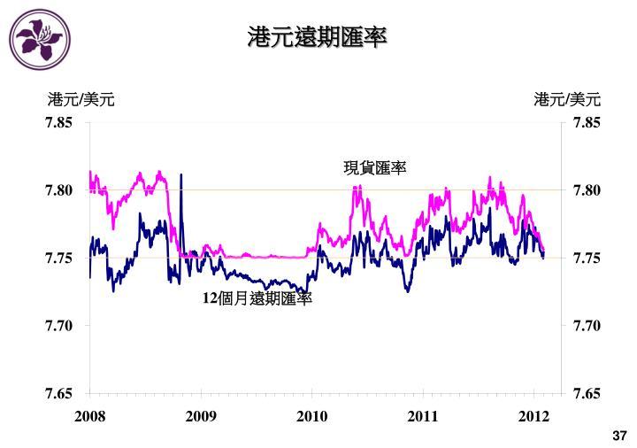港元遠期匯率