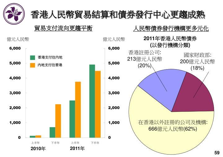 香港人民幣貿易結算和債券發行中心更趨成熟