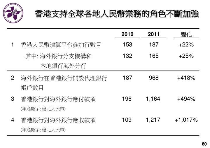 香港支持全球各地人民幣業務的角色不斷加強