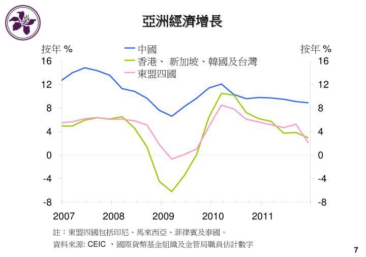 亞洲經濟增長